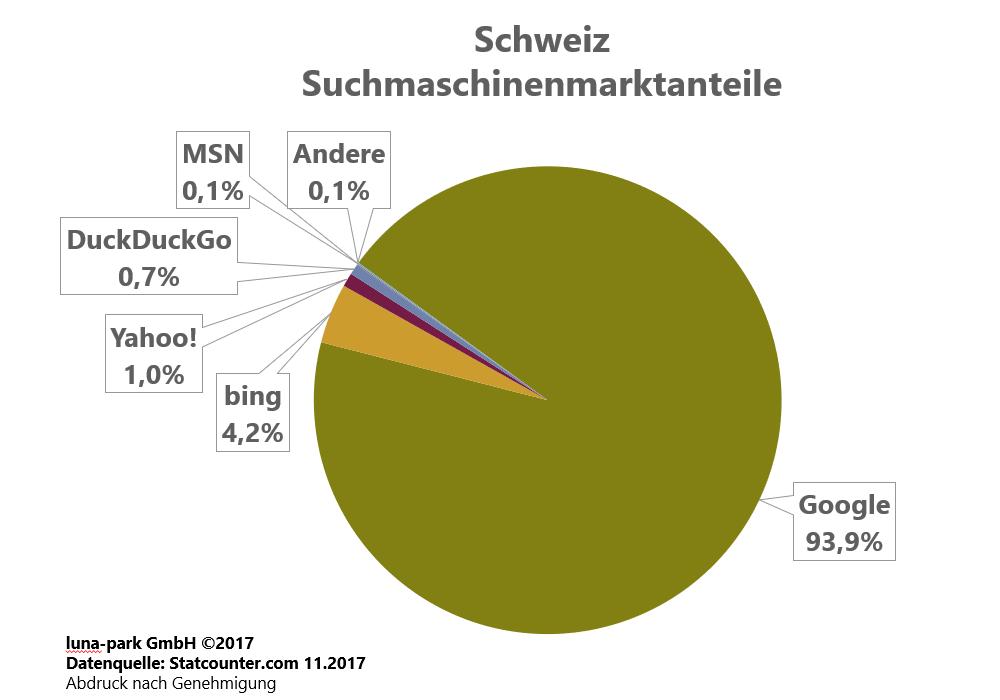 Suchmaschinenmarkt Schweiz 2017