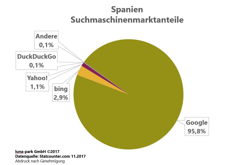 Suchmaschinenmarkt Spanien 2017