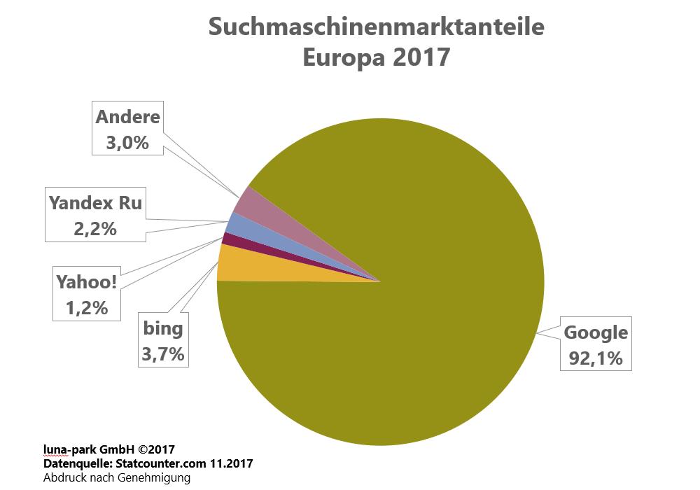 Suchmaschinenmarkt in Europa 2017