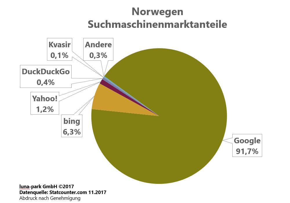 Suchmaschinenmarkt Norwegen 2017