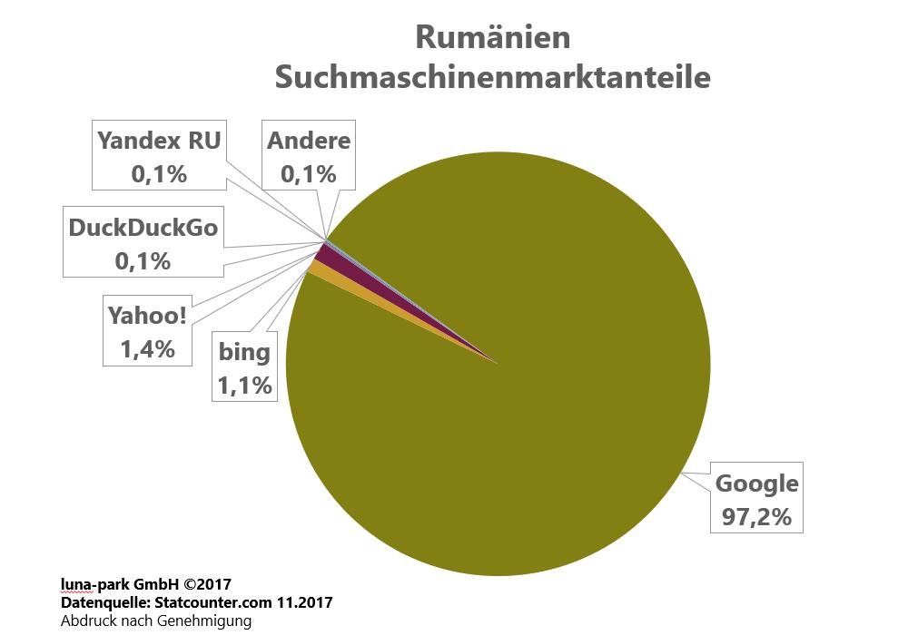 Suchmaschinenmarkt Rumänien 2017