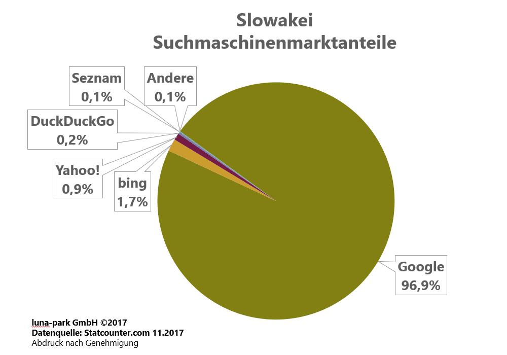 Suchmaschinenmarkt Slowakei 2017