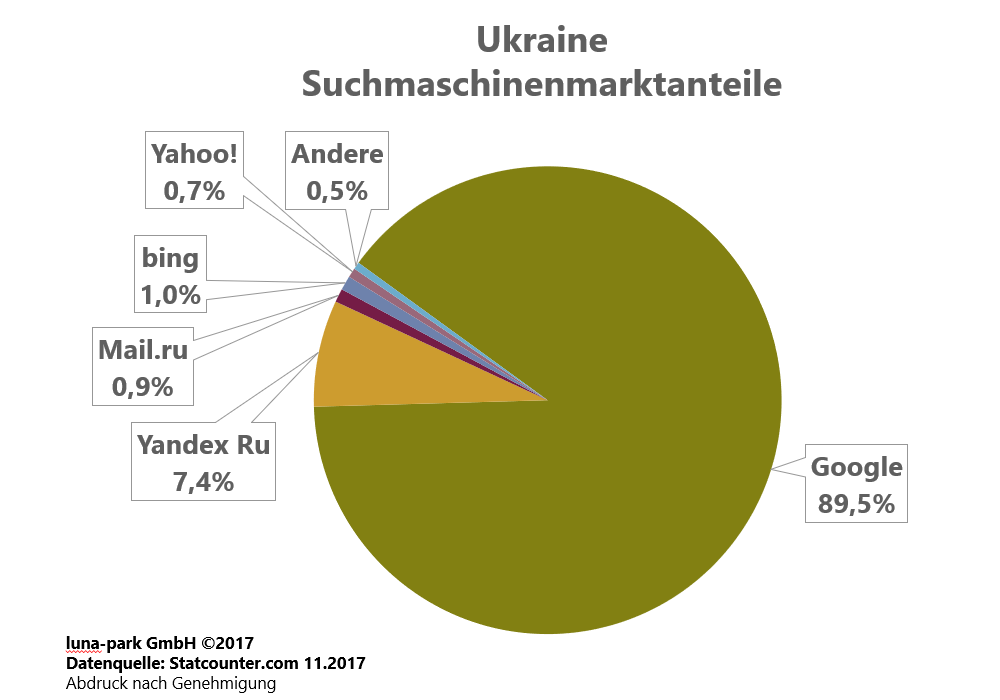 Suchmaschinenmarkt Ukraine 2017