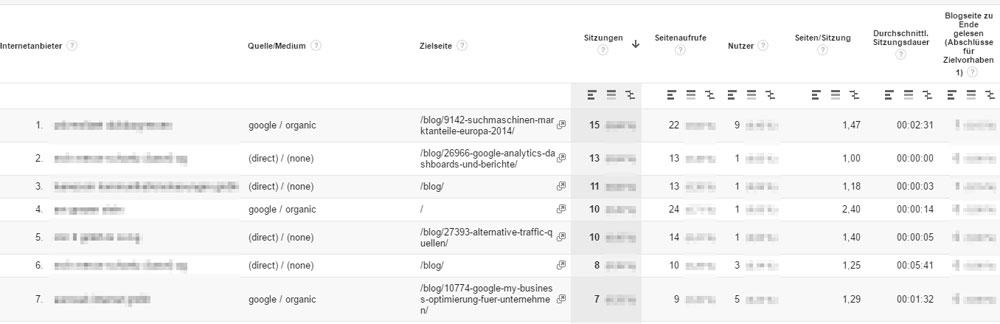 Benutzerdefinierter Bericht mit den Werten Internetanbieter, Quelle/Medium, Zielseite