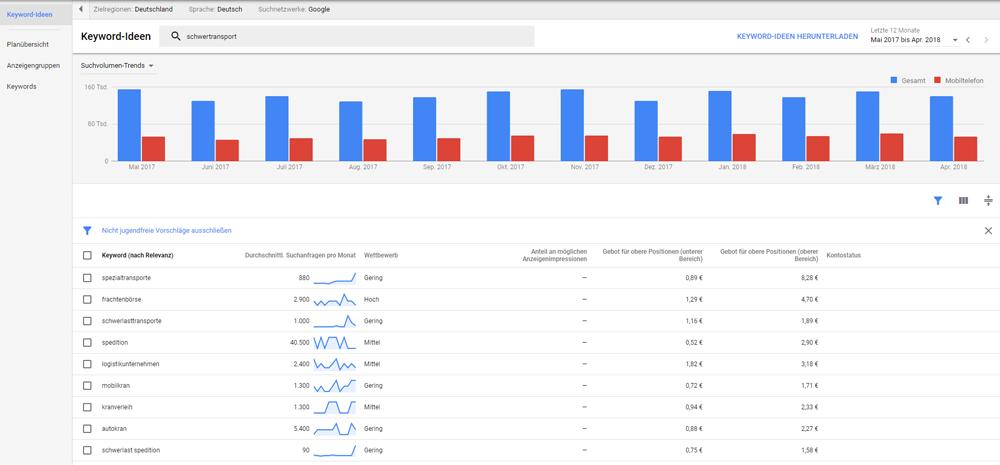Vollständigere Daten bei höheren AdWords Budgets