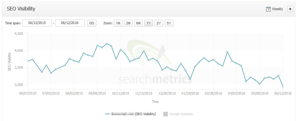 Entwicklung der SEO Visibility (Searchmetrics)