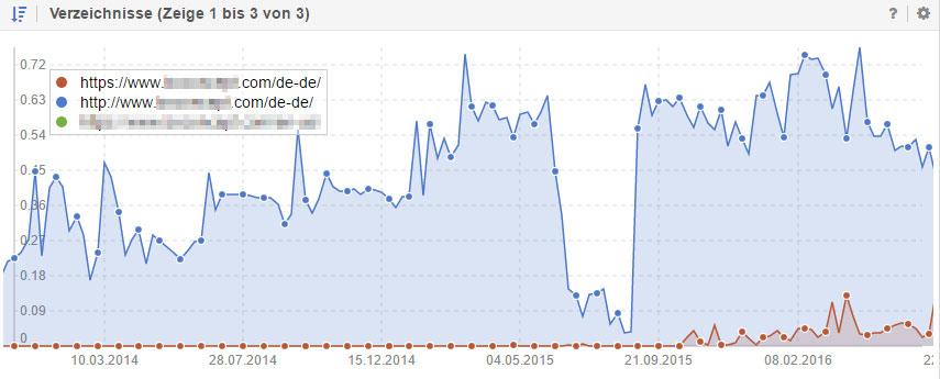 Der Verzeichnis-Bericht von Sistrix zeigt, das http und https Seiten gegeneinander ranken