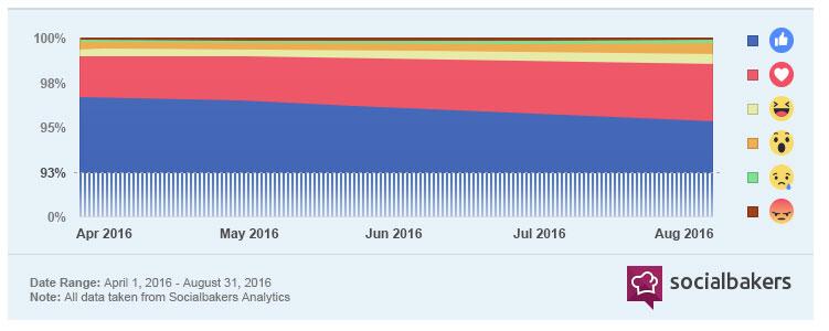 """Socialbakers misst auch die Facebook Reactions. Und hat festgestellt, dass branchenübergreifend das klassische """"Like"""" nach wie vor dominiert, dicht gefolgt vom """"Love""""-Herz. (Quelle: Socialbakers https://www.socialbakers.com/blog/2634-media-are-masters-of-facebook-reactions)"""