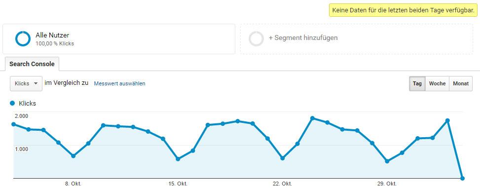 Daten aus der Search Console werden in Google Analytics mit 2 Tagen Verzug angezeigt