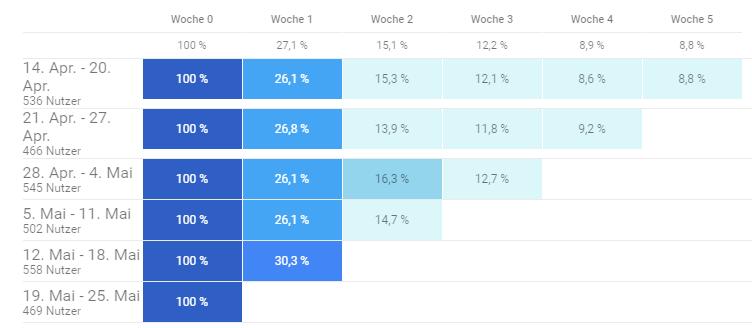 Welche Kunden nutzen in welchem Intervall die App?