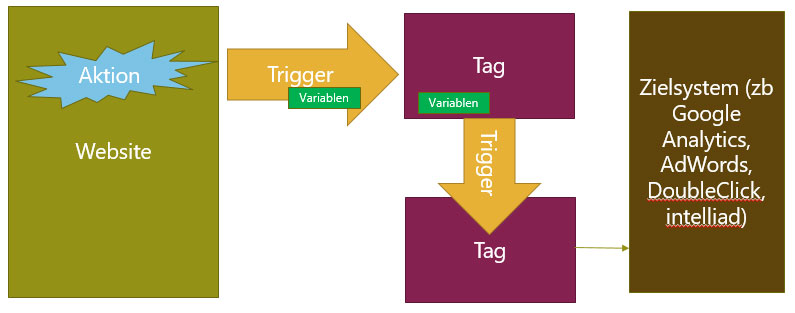 Funktionsweise des Google Tag Managers