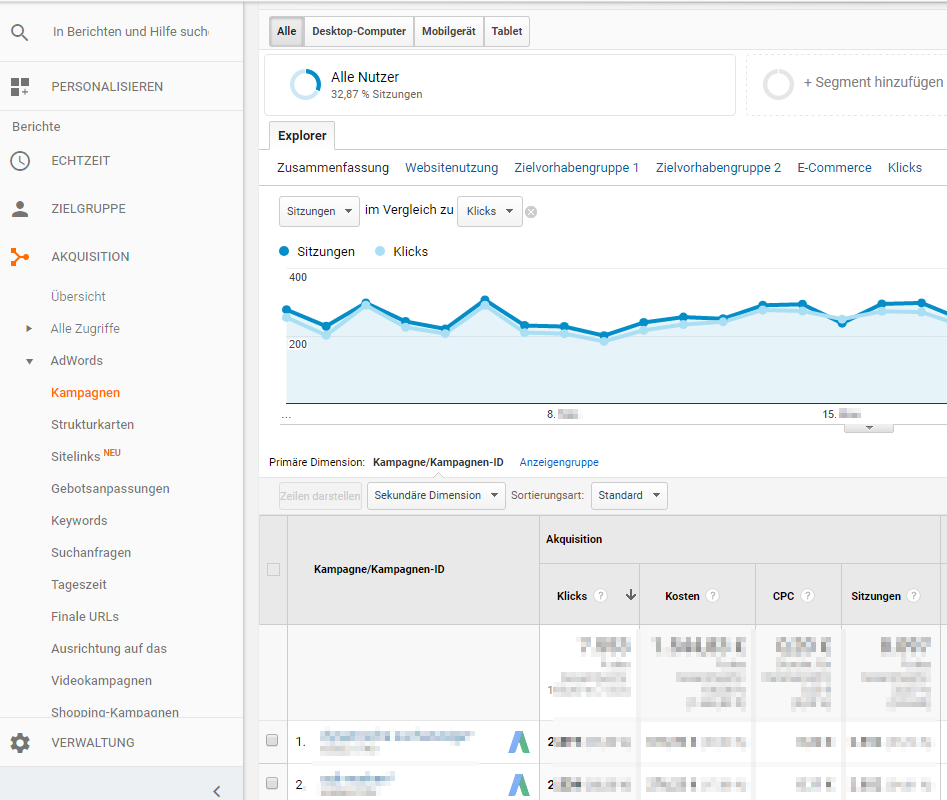 AdWords kampagnen Bericht in Google Analytics
