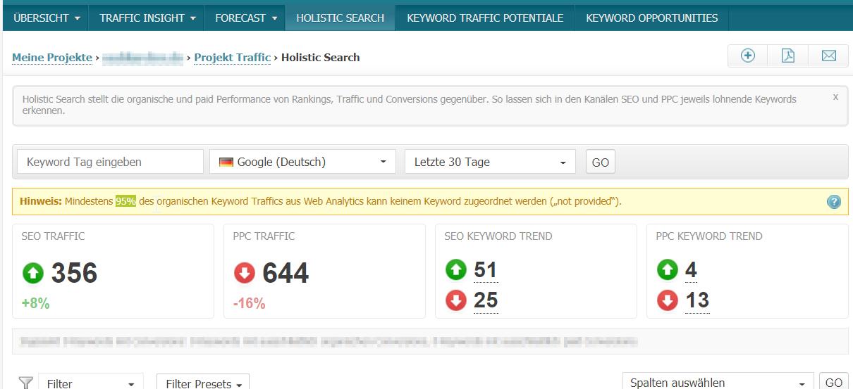 : In diesem Beispiel werden lediglich 5 von 100 Keywords in den Webanalyse-Tools verarbeitet. Die Datenbasis für SEO ist damit in Searchmetrics ungenau. Der prozentuale Werte, in diesem Fall 95%, kann je nach Projekt abweichen.