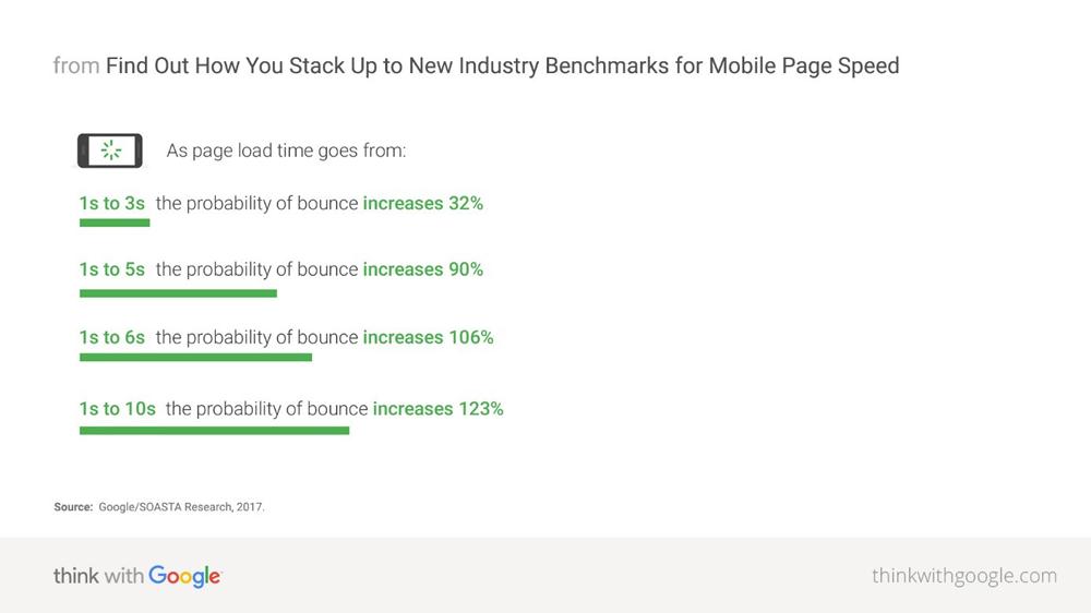 Die Ladezeit einer mobilen Seite ist kritisch mit Hinblick auf die Absprungrate