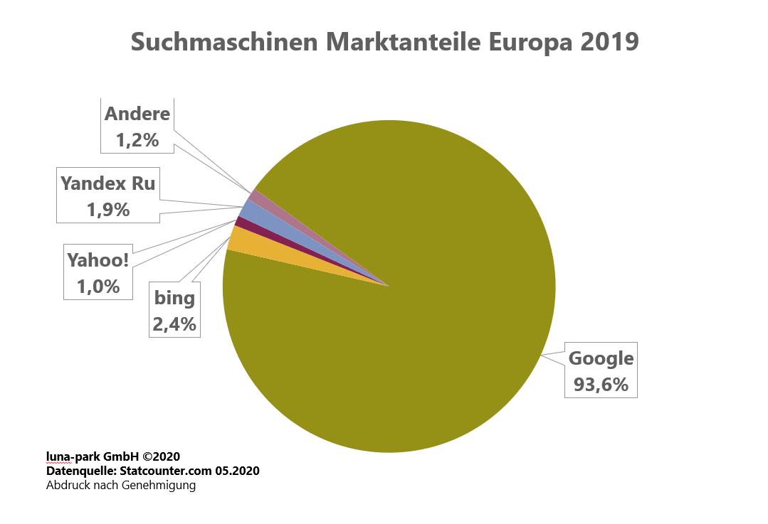 Suchmaschinen Markt in Europa 2019