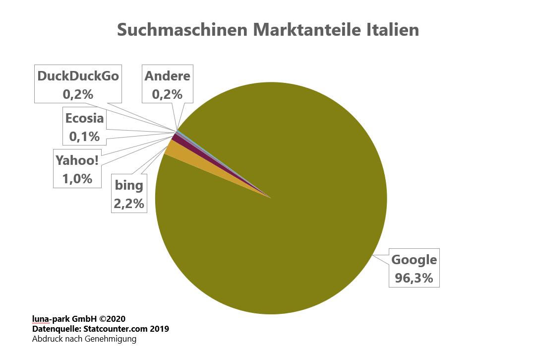 Suchmaschinen Markt Italien 2019