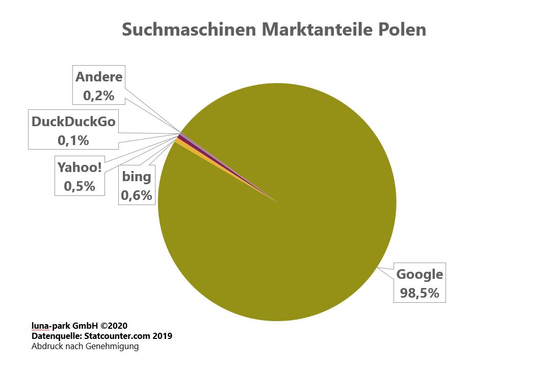 Suchmaschinen Markt Polen 2019