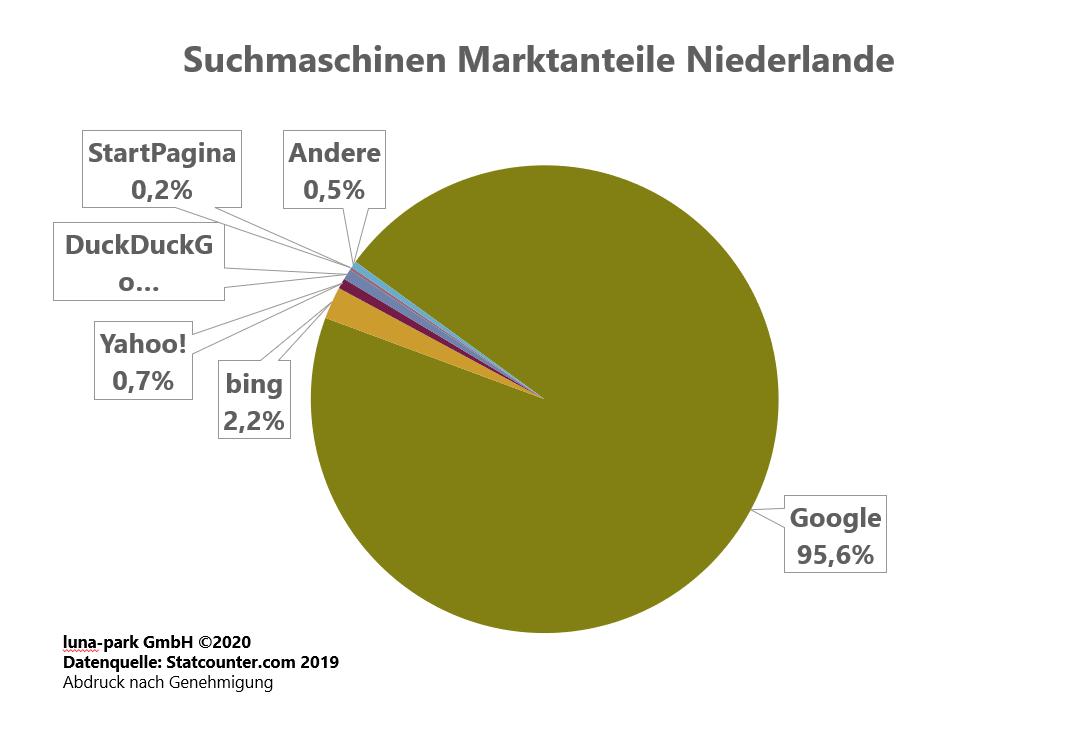 Suchmaschinen Markt Niederlande 2019