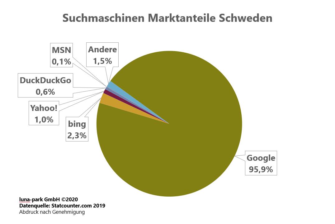 Suchmaschinen Markt Schweden 2019