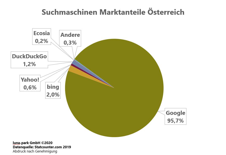 Suchmaschinen Markt Österreich 2019