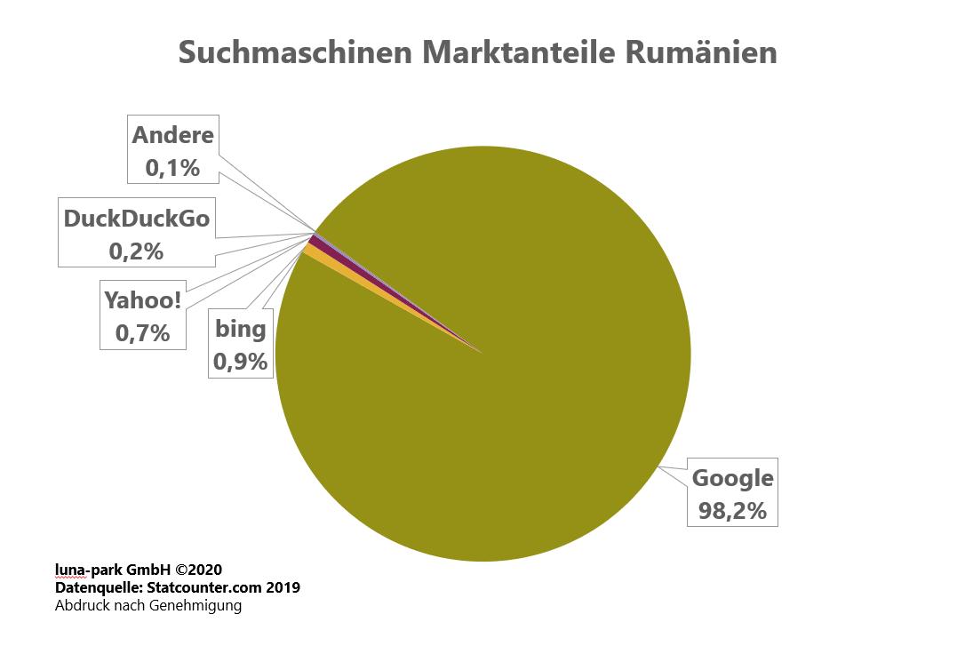 Suchmaschinen Markt Rumänien 2019