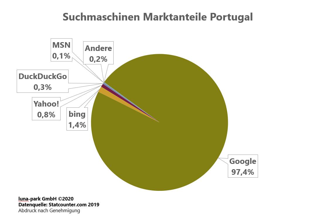 Suchmaschinen Markt Portugal 2019