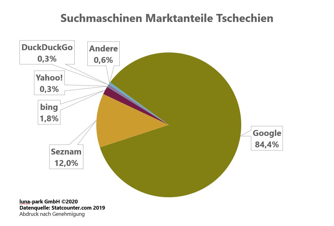 Suchmaschinen Markt Tschechien 2019
