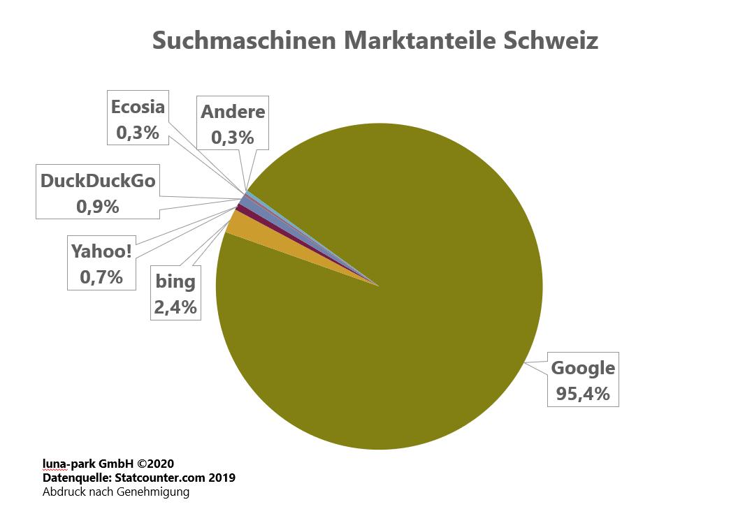 Suchmaschinen Markt Schweiz 2019