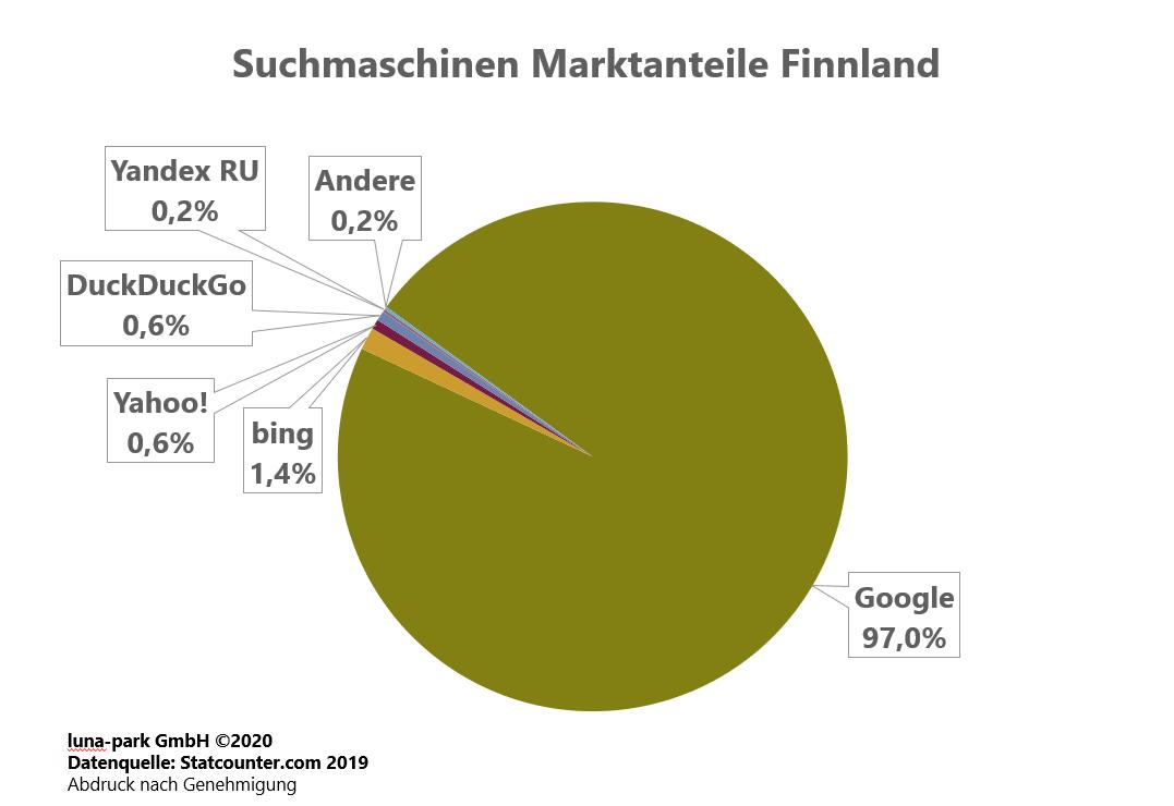 Suchmaschinen Markt Finnland 2019