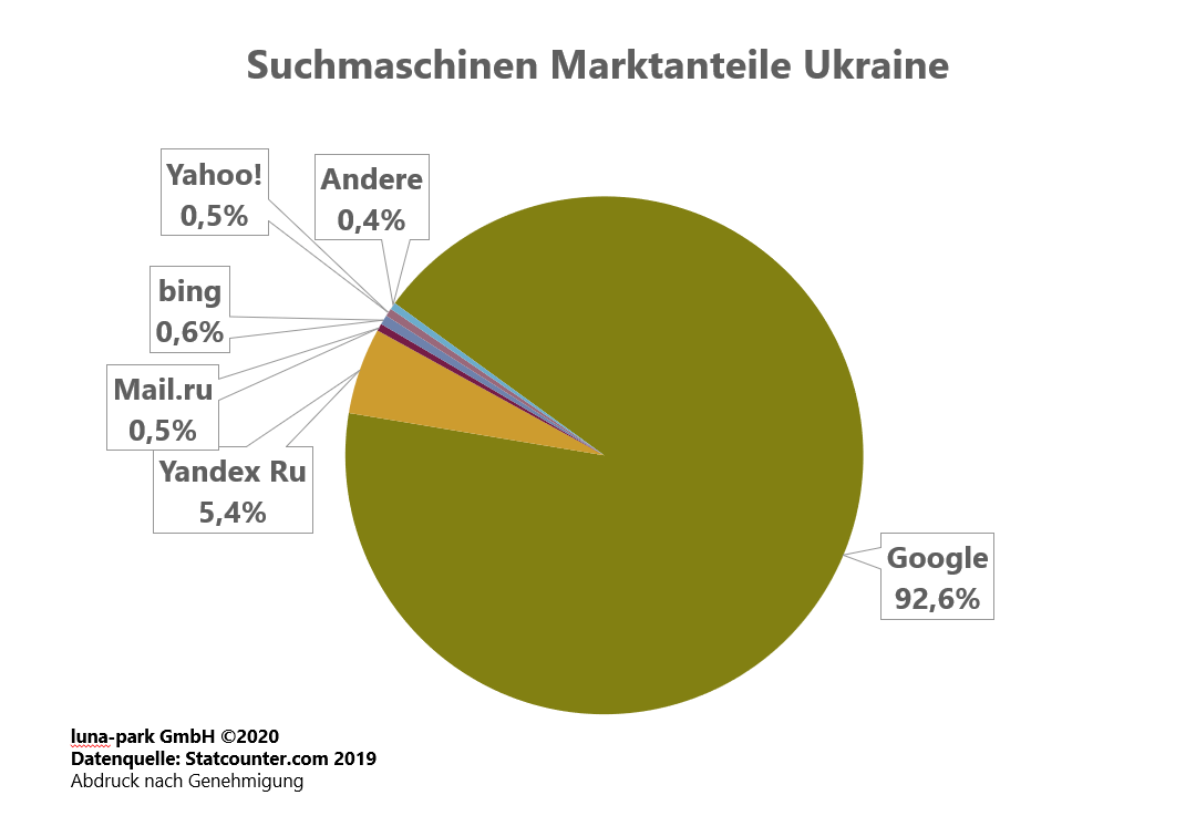 Suchmaschinen Markt Ukraine 2019