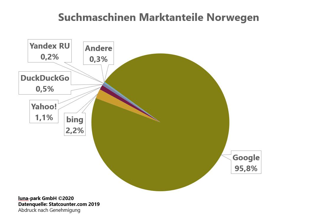 Suchmaschinen Markt Norwegen 2019