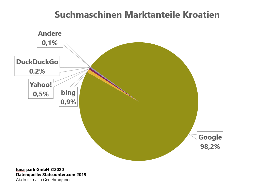Suchmaschinen Markt Kroatien 2019