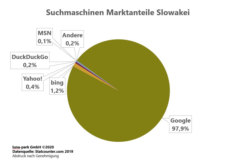 Suchmaschinen Markt Slowakei 2019