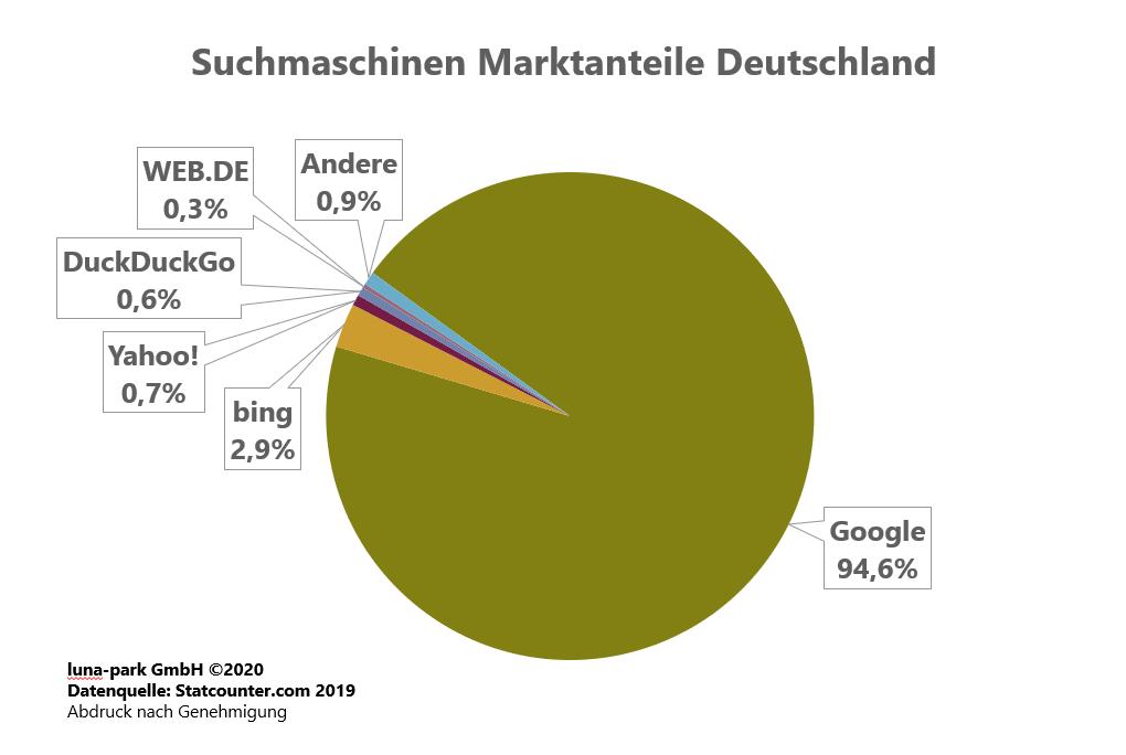 Suchmaschinen Markt Deutschland 2019