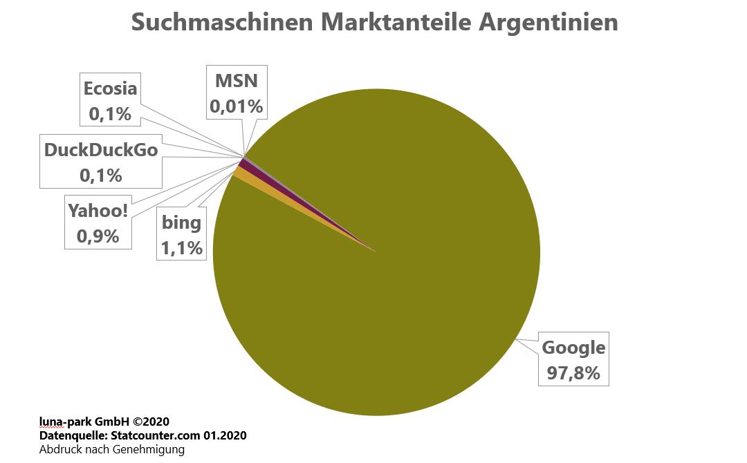 Suchmaschinen Marktanteile Argentinien 2019