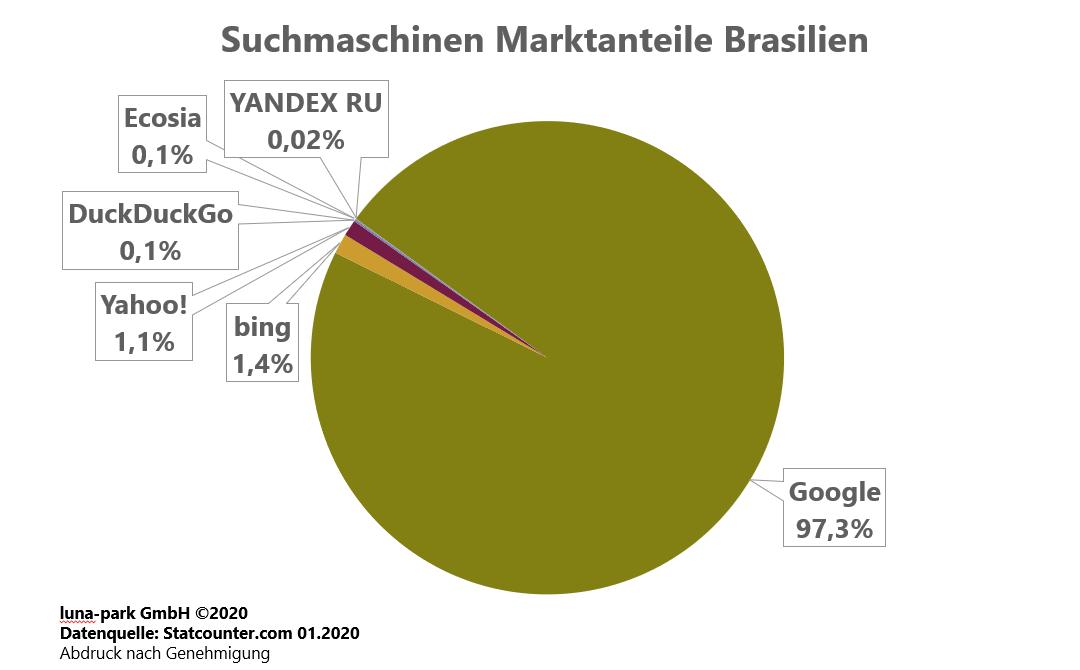 Suchmaschinen Marktanteile Brasilien 2019