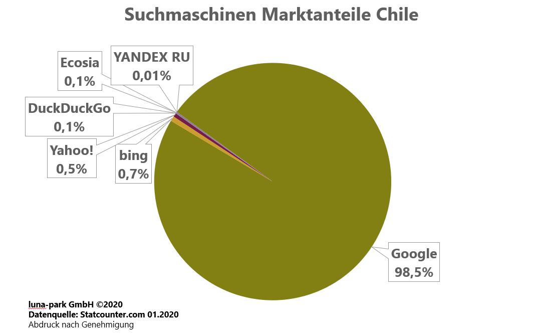 Suchmaschinen Marktanteile Chile 2019