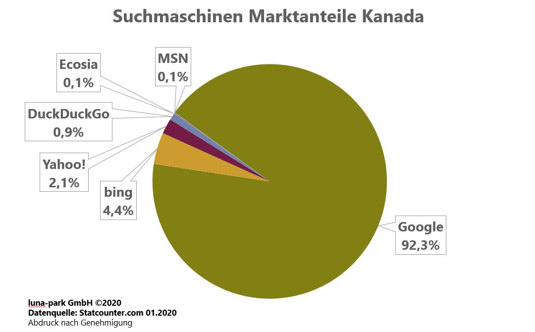 Suchmaschinen Marktanteile Kanada 2019