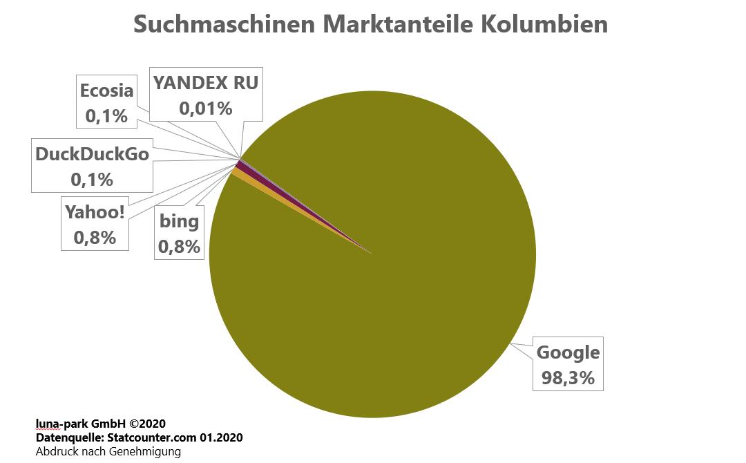 Suchmaschinen Marktanteile Kolumbien 2019
