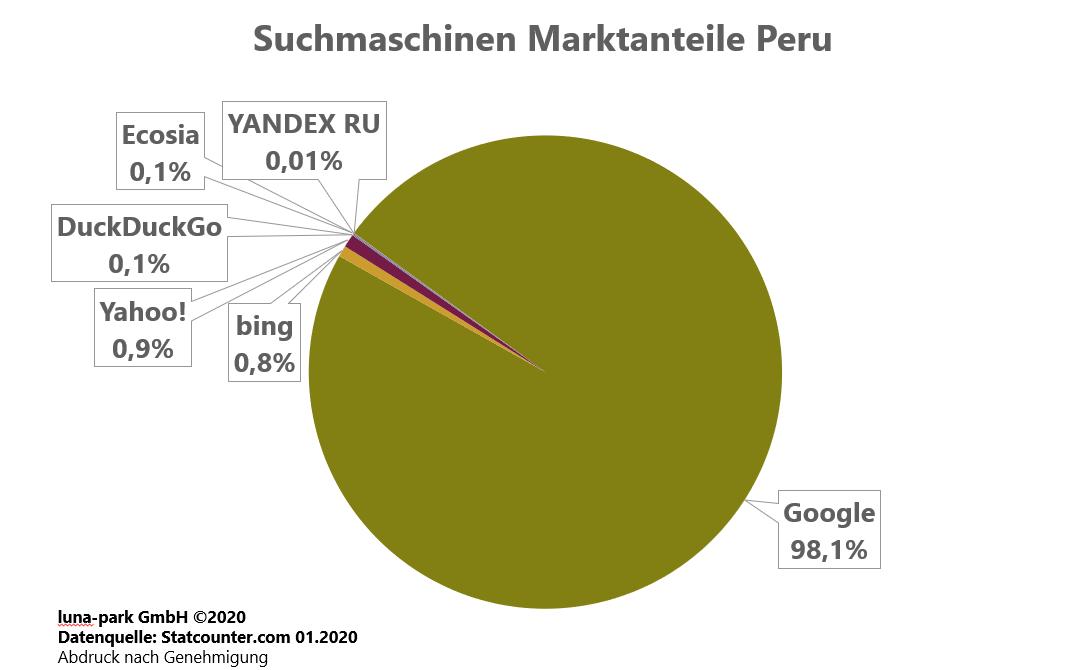 Suchmaschinen Marktanteile Peru 2019