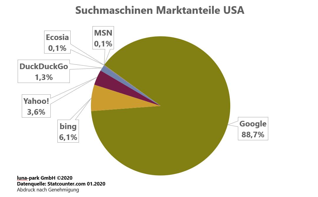 Suchmaschinen Marktanteile USA 2019