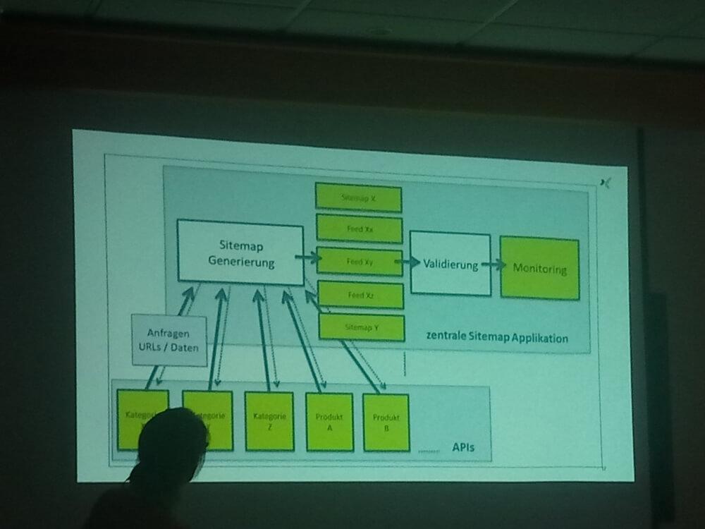 Anke Probst über XML-Sitemaps auf der SEO Campixx 2019