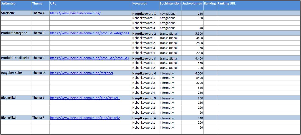 Keyword-Mapping um Suchvolumen ergänzen