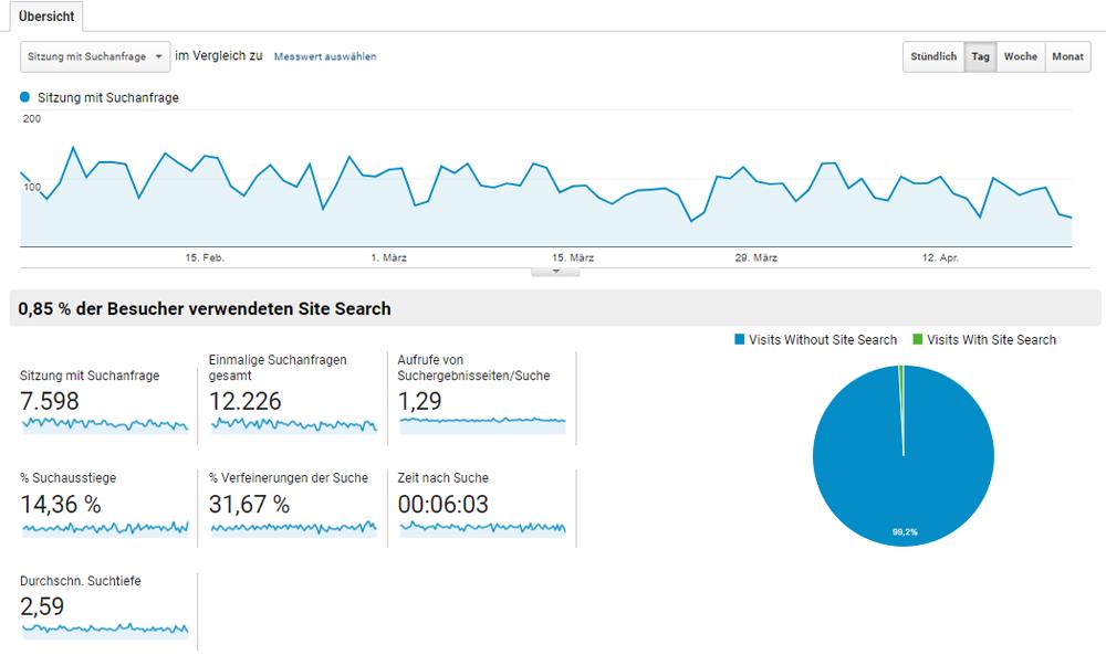Die Übersicht gibt einen Überblick über die wichtigsten KPIs der internen Suche.