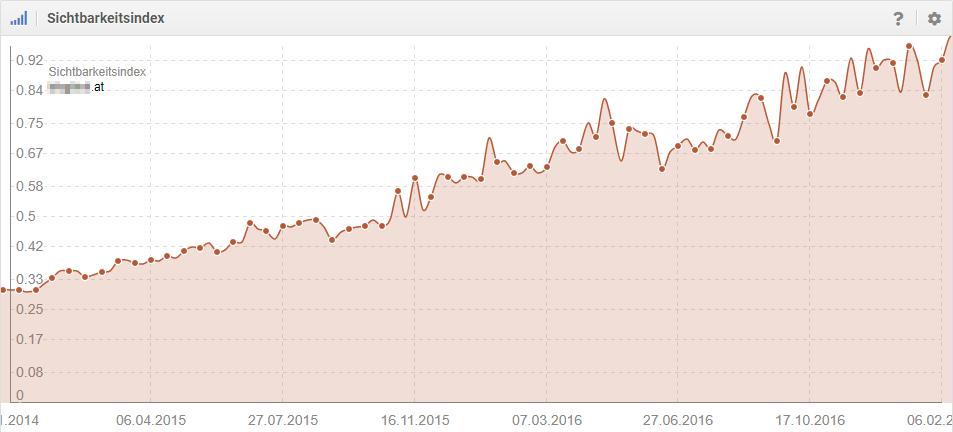 Sichtbarkeit im österreichischen Google-Index (Quelle: Sistrix)