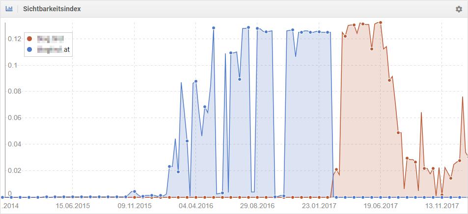 Entwicklung im UK Google-Index (Quelle: Sistrix)