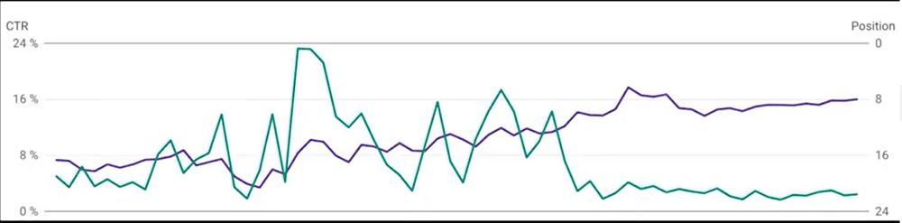 Eine kurzfristige CTR Steigerung erhöht nachhaltig die Ranking-Position