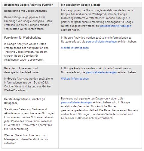 Zusammengefasster Vergleich der Analytics Funktionen mit und ohne Google Signals
