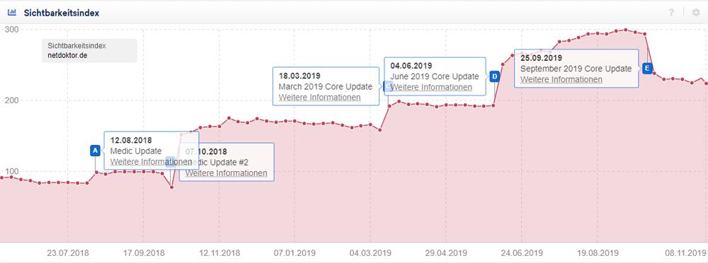 Sichtbarkeit zeigt zum Zeitpunkt der Core Updates starke Veränderungen