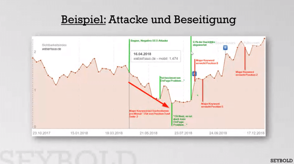 Recovery nach Negative SEO durch Spam Links